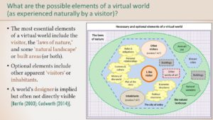 A Phenomenological Analysis of the Virtual World