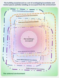 Beyond Buildings (figure)