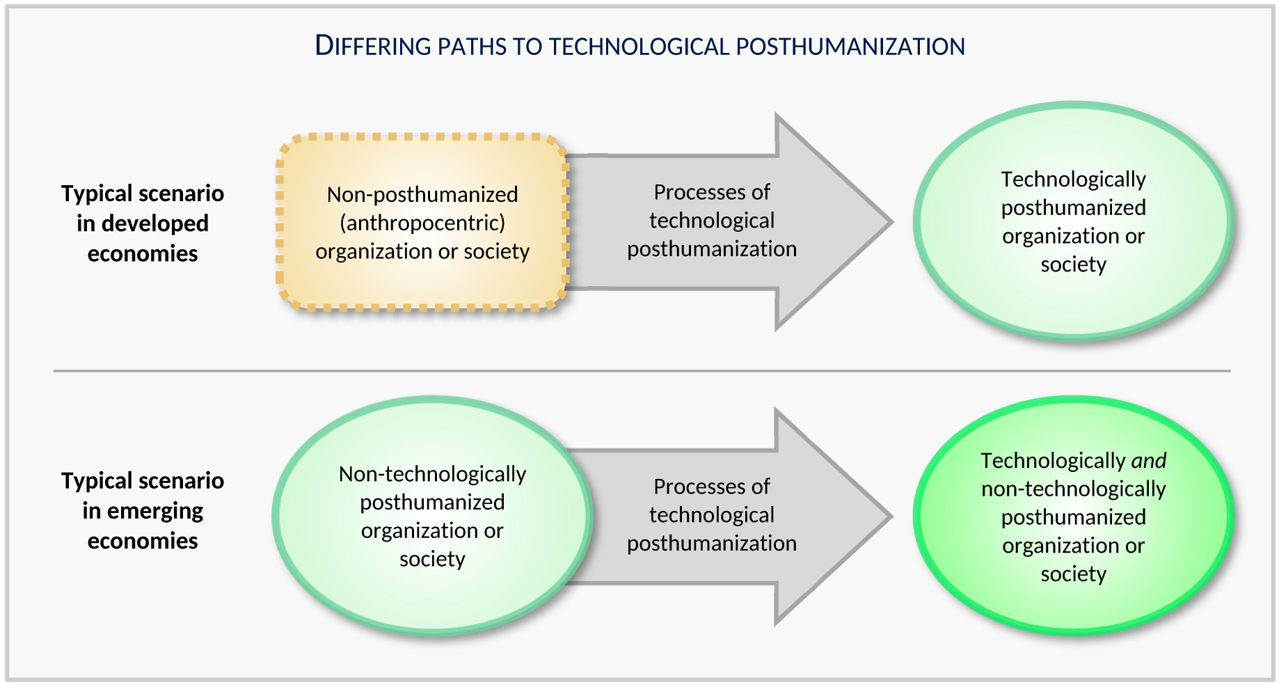 Differing Paths to Technological Posthumanization