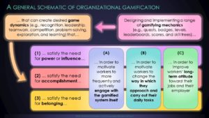 Gamifying Your Organization - A Schema