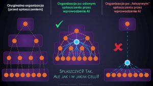 Organizacje po ludzku nie do zarządzania