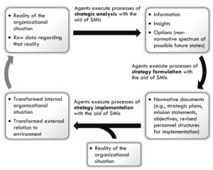 Strategic Analysis and Strategy Formulation and Implementation