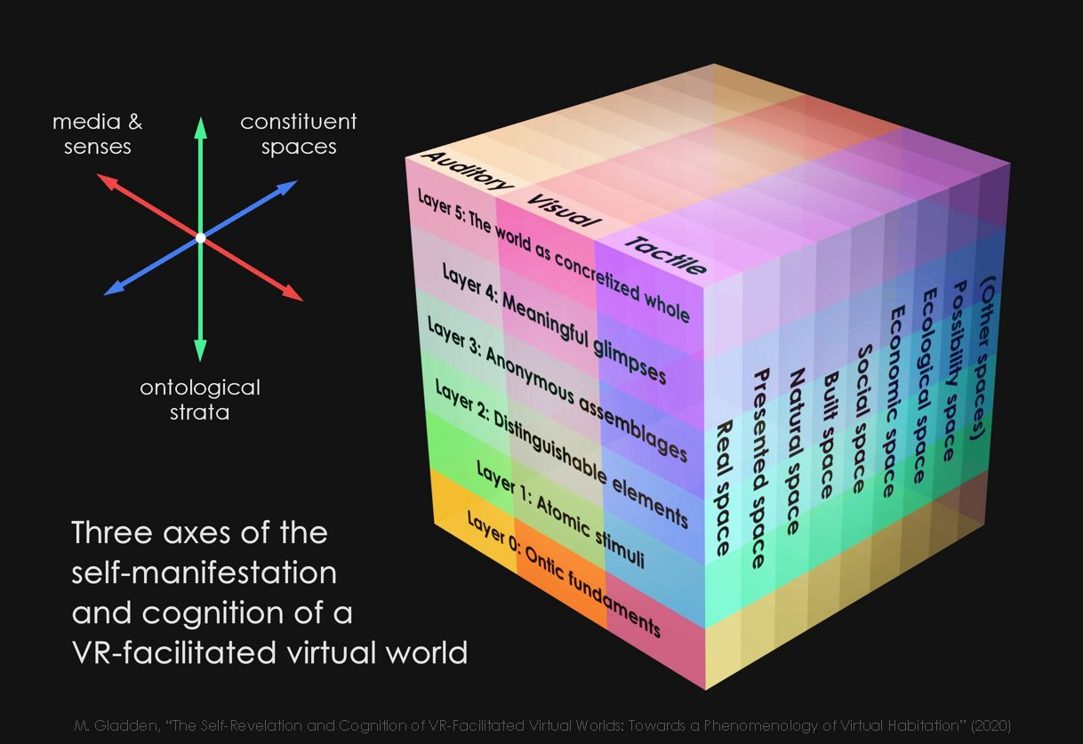 Three Axes of a VR-Facilitated Virtual World