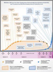 Toward Society 5.0: The Dynamics of Posthumanization