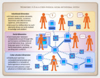 Workforce 4.0 as a Cyber-Physical-Social-Intentional System